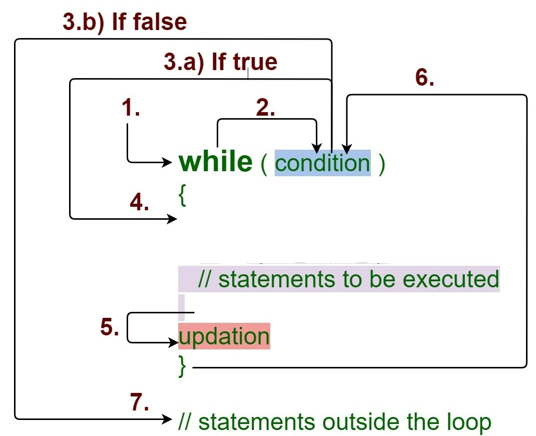 While Loop statement in java